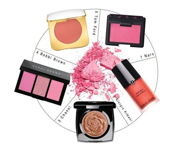 <p> 1. The Christopher Kane For Nars Starscape Blush ($310)<br /> 2. Giorgio Armani Fluid Sheer #No 6 ($510)<br /> 3. Chanel Creation Exclusive Lumiere D Ete ($540)<br /> 4. Bobbi Brown Hot Collection – Cheek Palettes ($400)<br />5. Tom Ford Beauty Cream Cheek – Pink Sand ($520)</p>